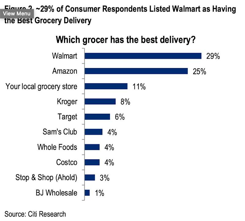 Grocer with best delivery (Citi)