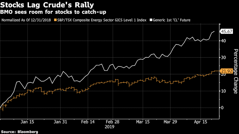 Canadian Oil Stocks Get a Cash Flow 'Windfall' Amid Crude Rally