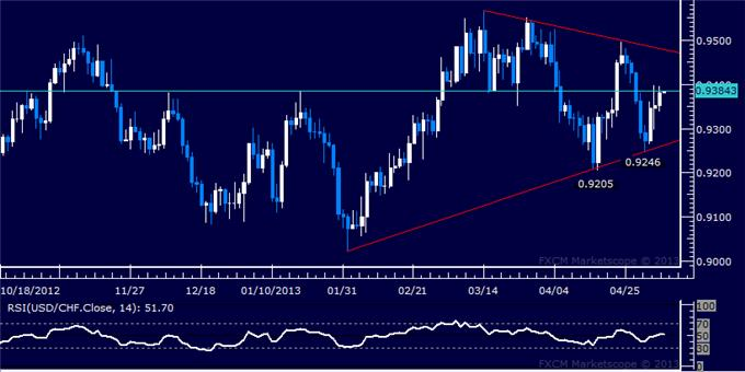 Forex_USDCHF_Technical_Analysis_05.07.2013_body_Picture_5.png, USD/CHF Technical Analysis 05.07.2013