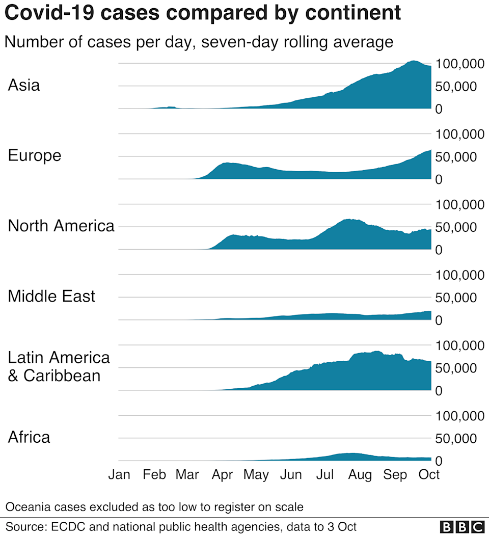 Chart showing cases by continent. Updated 3 Oct.