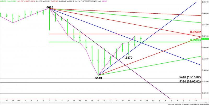 AUD/USD Forex Technical Analysis – Strengthens Over .6236, Weakens Under .6097