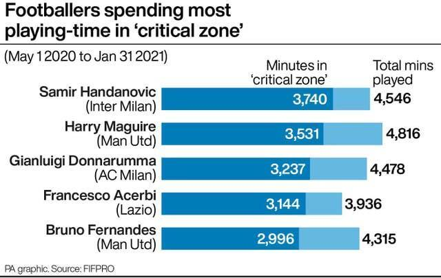 Top players are playing the majority of their minutes without a five-day break in between, a FIFPRO report has found