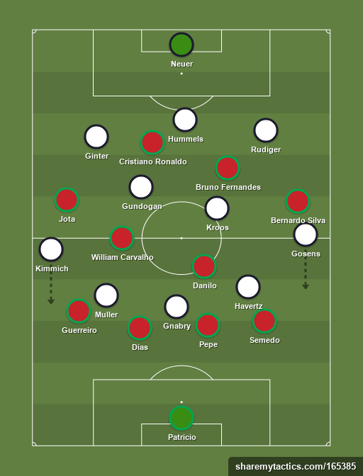 Germany's wingbacks caused overloads in the final third (sharemytactics)