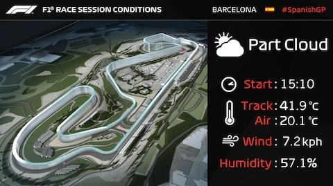 Track conditions - Credit: Formula 1 on Twitter