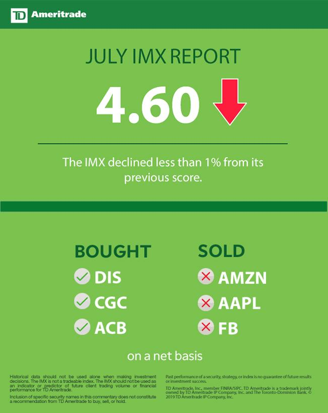 TD Ameritrade Investor Movement Index: IMX Stays Low During Record-Breaking Month for Stocks
