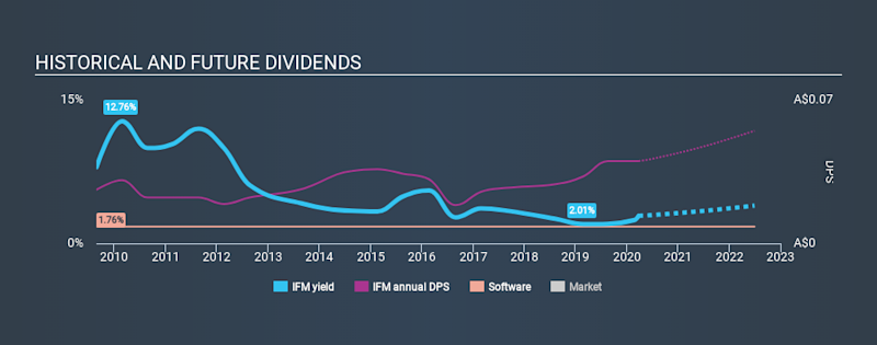 ASX:IFM Historical Dividend Yield March 26th 2020