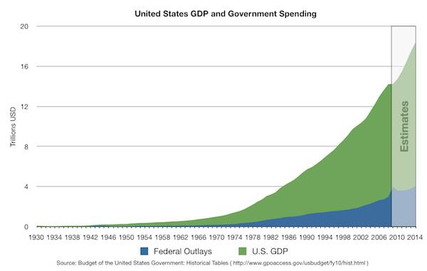 US GDP and government spending