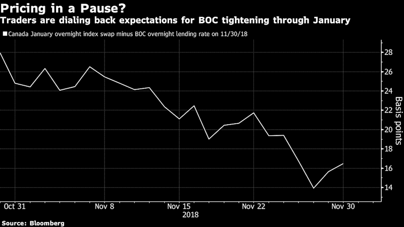 Traders Bet Bank of Canada Rate-Hike Pause May Come Even Sooner Than Fed's
