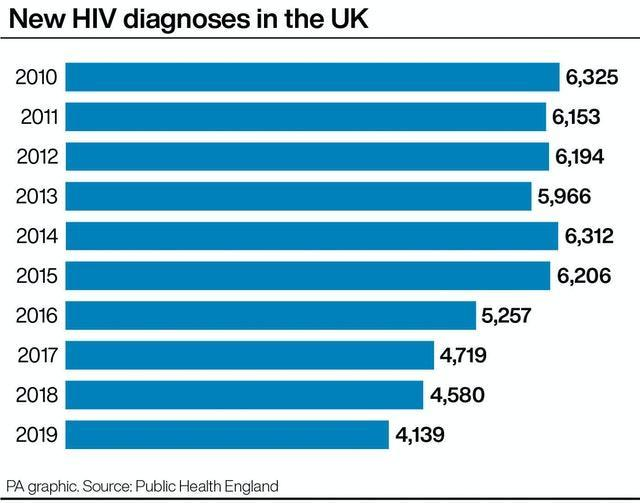 New HIV diagnoses in the UK