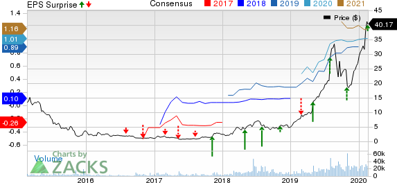 Enphase Energy, Inc. Price, Consensus and EPS Surprise