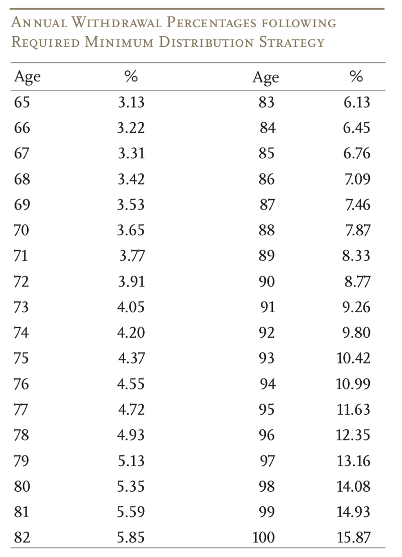Table showing safe withdrawal rate based on RMDs