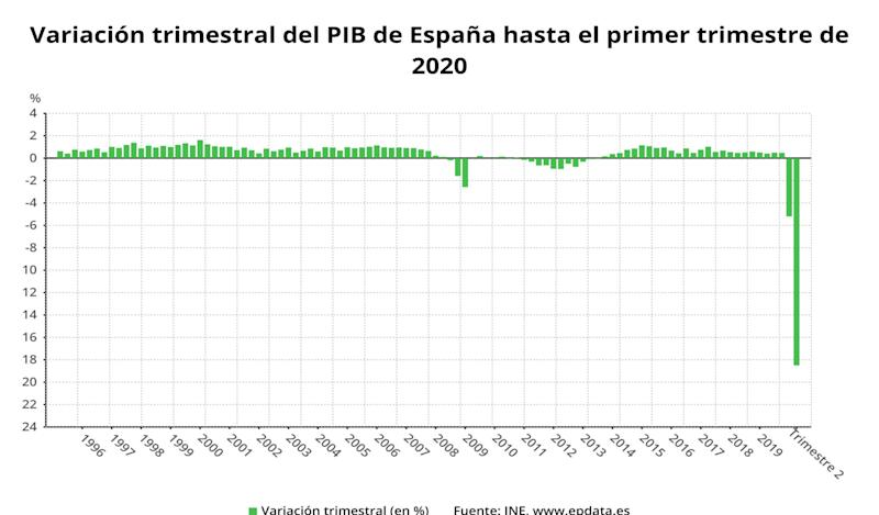 Variación trimestral del PIB (Photo: EUROPA PRESS)