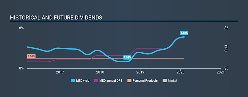 NYSE:MED Historical Dividend Yield, February 3rd 2020