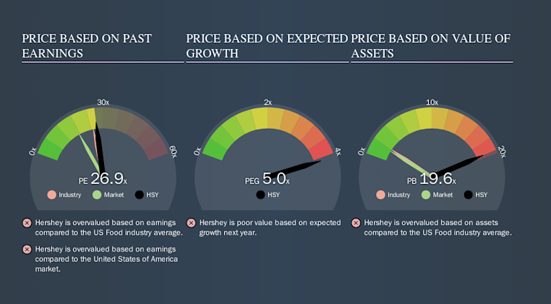 NYSE:HSY Price Estimation Relative to Market, October 9th 2019