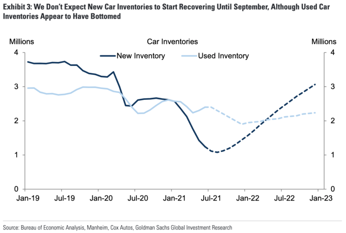 New car prices are being pushed higher by low inventory. (Source: Goldman Sachs)