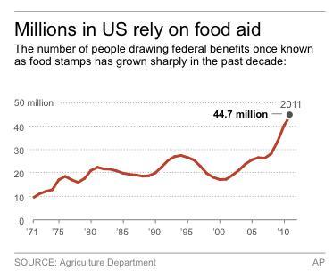 Chart shows the number of federal food stamp recipients since 1971