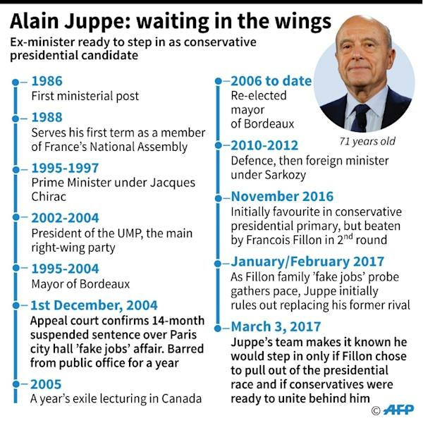 Key moments in the career of French politician Alain Juppe