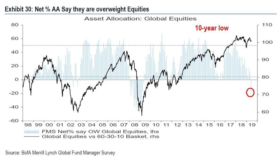 Source: BoFA Merril Lynch Global Fund Manager Survey