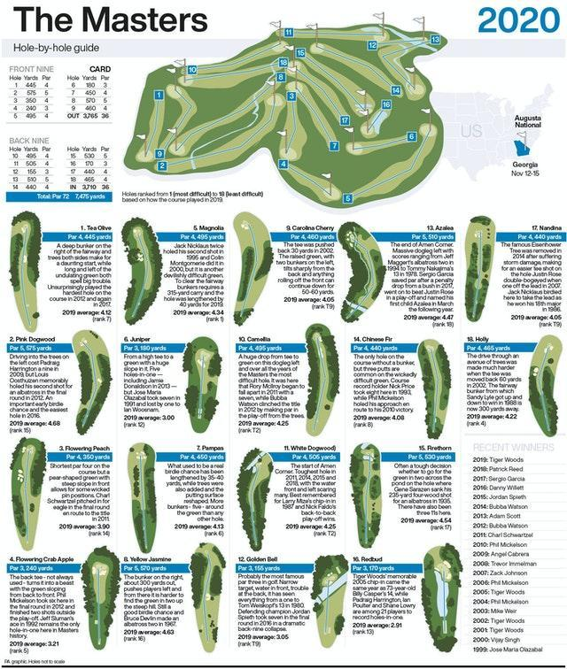 GOLF Masters Guide