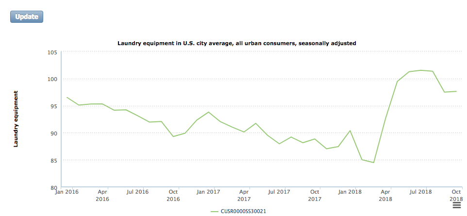 The price of laundry equipment spiked after Trump imposed tariffs on imports in February. The same thing could happen to TVs, audio systems, laptops and hundreds of other products from China. Source: Bureau of Labor Statistics