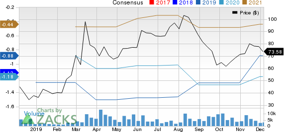 Guardant Health, Inc. Price and Consensus