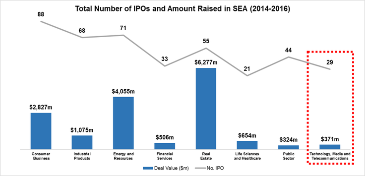 IPO Market of South East Asia
