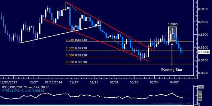 dailyclassics_usd-chf_body_Picture_12.png, USD/CHF Technical Analysis – Further Selling Tipped Ahead