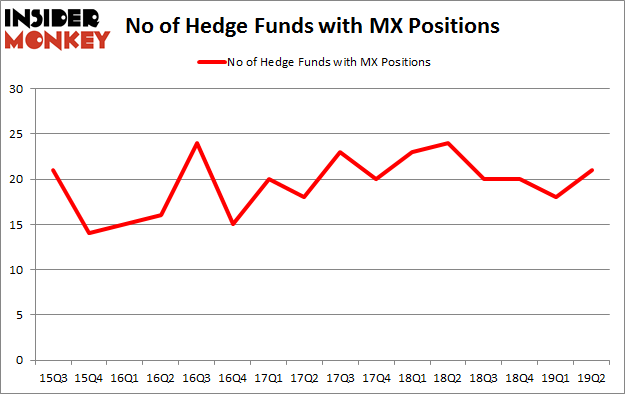 No of Hedge Funds with MX Positions