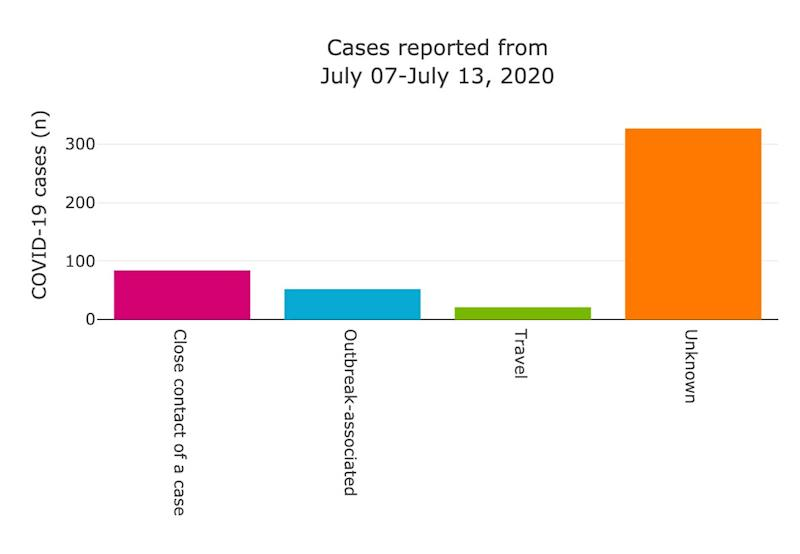Source of recent confirmed COVID-19 cases in Alberta from July 7-13, 2020. (Photo: Alberta Health Services)