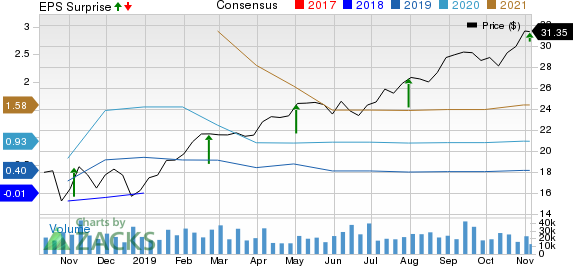 Altice USA, Inc. Price, Consensus and EPS Surprise