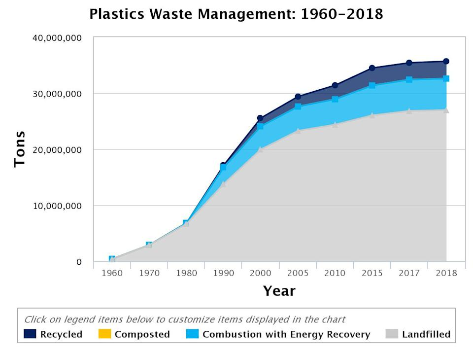 The total number of tons of plastics that are recycled, composted, incinerated, and landfilled.