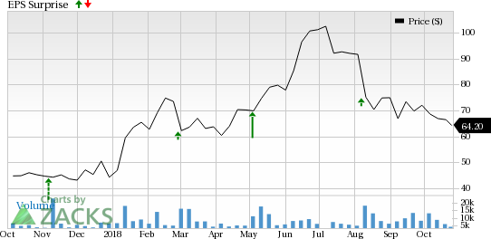 Weight Watchers (WTW) likely to see soft segmental revenues in Q3; EPS guidance raised.