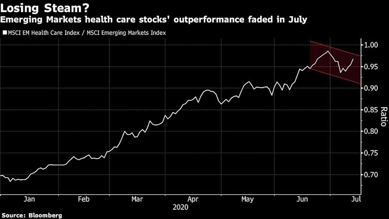 A Top Fund Manager Keeps Faith in Health Stocks in Second Half