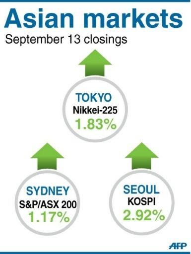Asian markets surged after the US Federal Reserve said it would unleash a huge open-ended bond-buying programme aimed at jumpstarting growth and boosting jobs in the world's largest economy