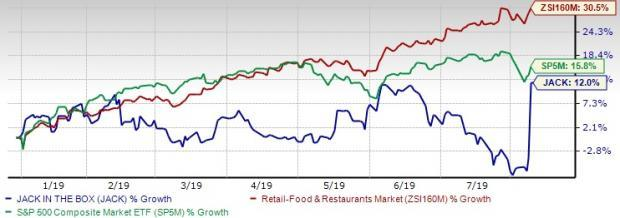 Jack in the Box's Solid Growth Efforts & Comps Trend Bode Well