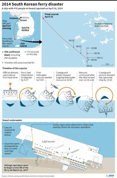 2014 South Korean ferry disaster