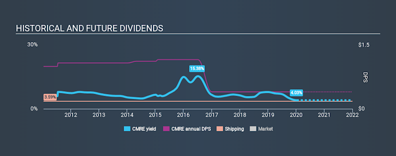 NYSE:CMRE Historical Dividend Yield, January 12th 2020