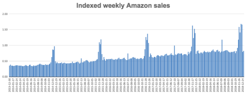 Amazon sales pump around Prime Day and the holiday season (Second Measure)