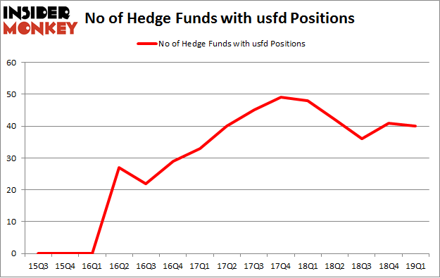 No of Hedge Funds USFD Positions