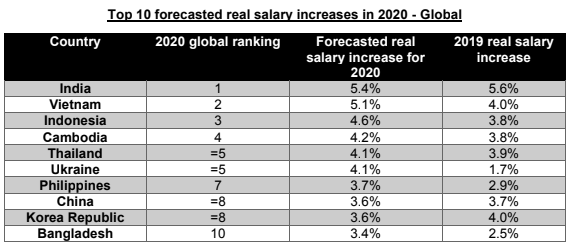 ECA's Salary Trends Survey 2019/2020 (Source: ECA International)