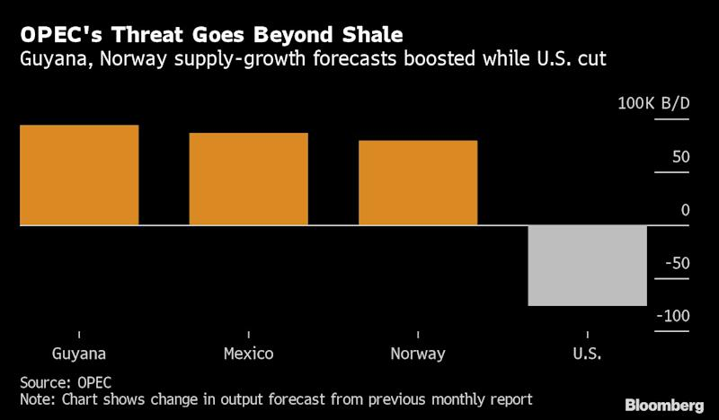 OPEC Sees Growing Supply Threat From Rivals Beyond U.S. Shale