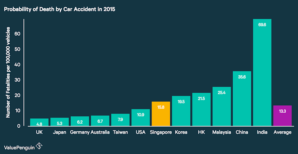 This graph contrasts Singapore's road mortality rate per vehicle population with other major countries'.