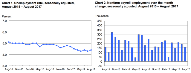 Job gains were less-than-expected in August. (Source: BLS)