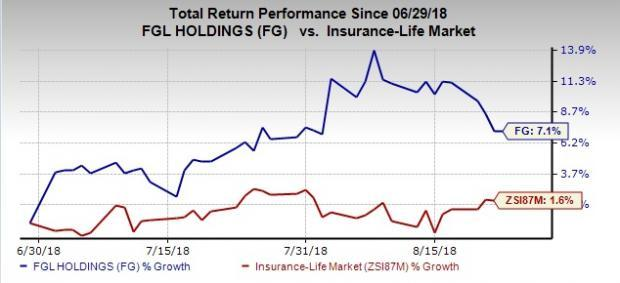 Value Picks From Top-Ranked Life Insurance Industry: FGL Holdings (FG)