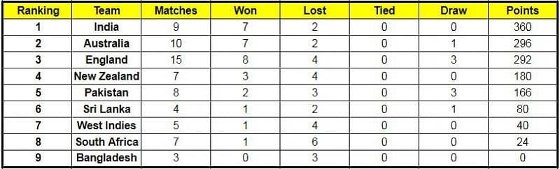 ICC World Test Championship Points Table