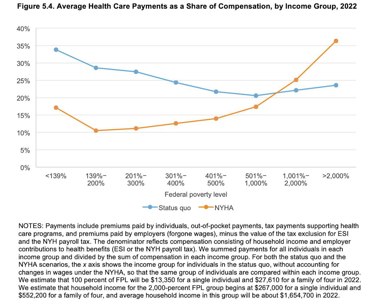"The Rand Corporation's analysis of changes in health care payments, by income group, under the proposed New York Health Act. (Photo: <a href=""https://www.rand.org/pubs/research_reports/RR2424.html"" rel=""nofollow noopener"" target=""_blank"" data-ylk=""slk:Rand Corporation"" class=""link rapid-noclick-resp"">Rand Corporation</a>)"