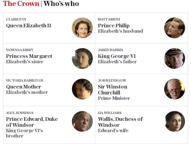 Who's who in The Crown