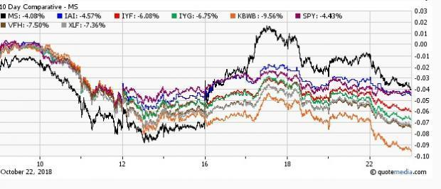 Here is why financial ETFs have been under pressure of late despite decent earnings releases from big banks.