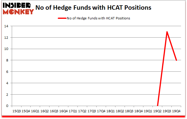 Is HCAT A Good Stock To Buy?