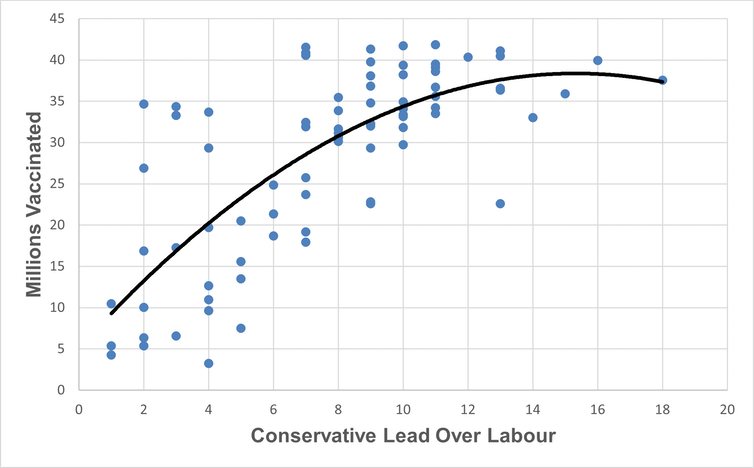 Graph showing Conservative lead over Labour in voting intentions against numbers vaccinated January 14 to June 14 2021.
